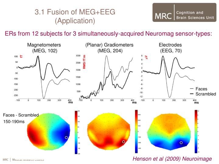 ERs from 12 subjects for 3 simultaneously-acquired Neuromag sensor-types: