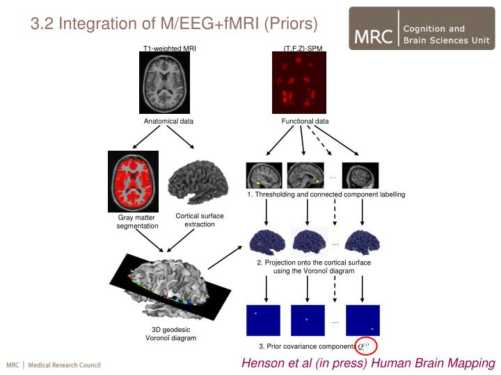 3.2 Integration of M/EEG+fMRI (Priors)
