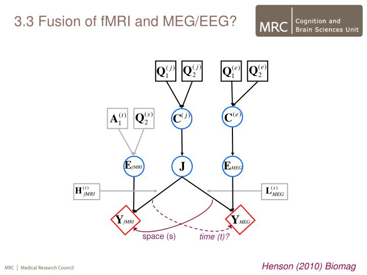 3.3 Fusion of fMRI and MEG/EEG?