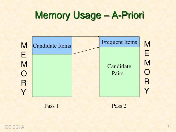 Memory Usage – A-Priori