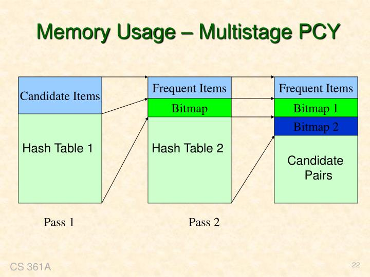 Memory Usage – Multistage PCY