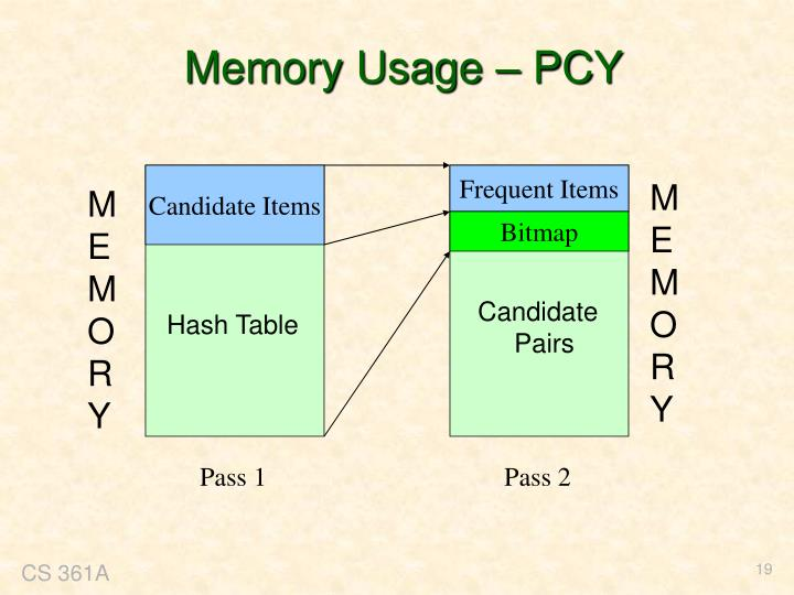 Memory Usage – PCY