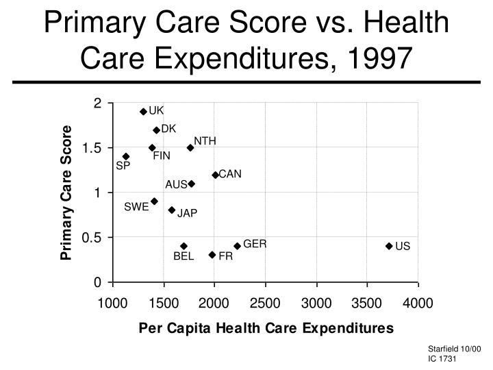 Primary Care Score vs. Health Care Expenditures, 1997