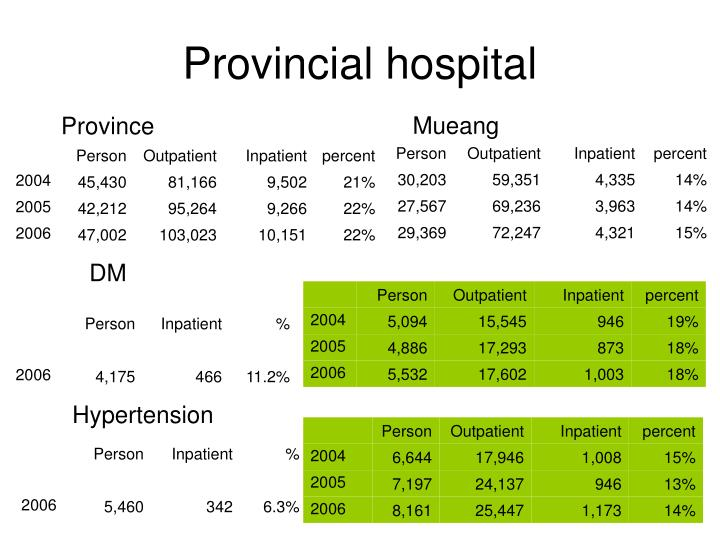 Provincial hospital