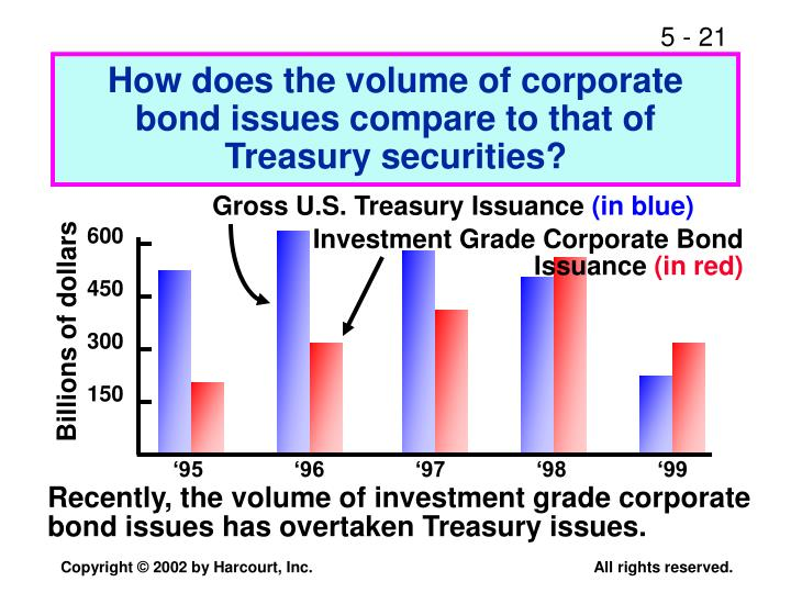 How does the volume of corporate bond issues compare to that of Treasury securities?