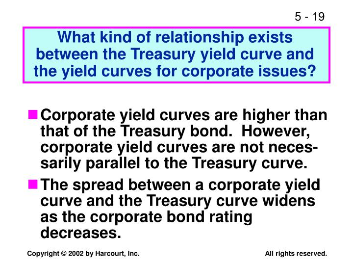 What kind of relationship exists between the Treasury yield curve and the yield curves for corporate issues?