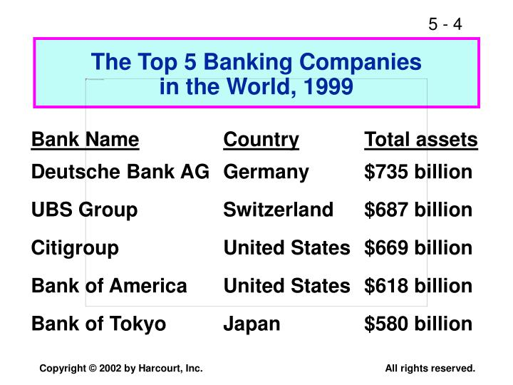 The Top 5 Banking Companies