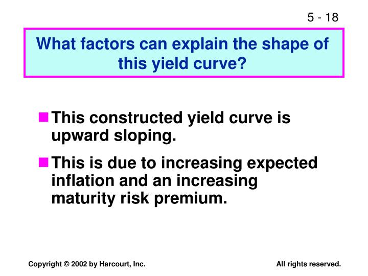 What factors can explain the shape of this yield curve?