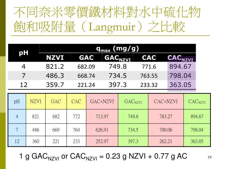 不同奈米零價鐵材料對