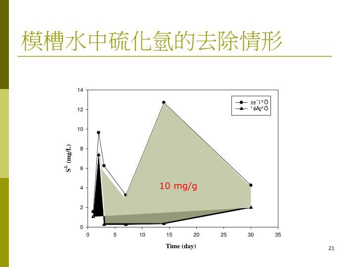 10 mg/g
