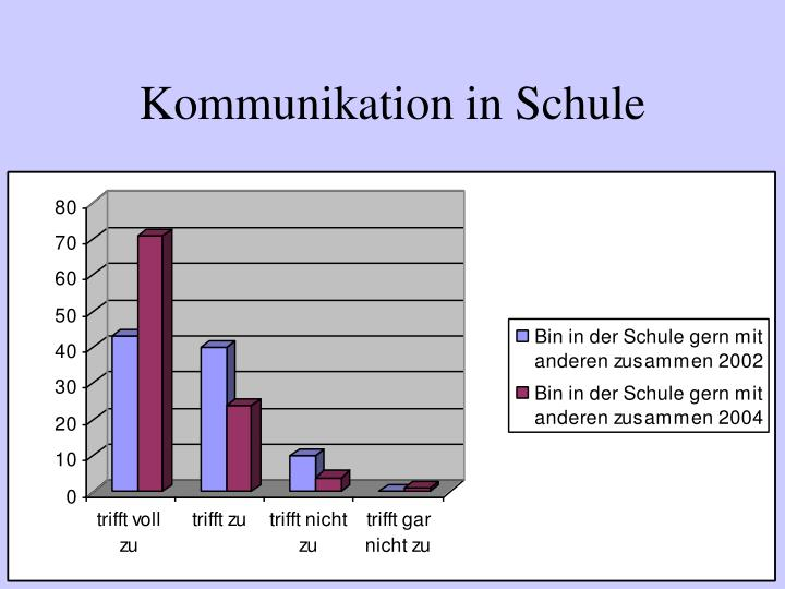 Kommunikation in Schule