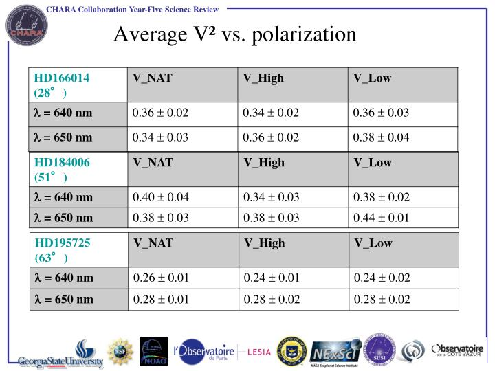 Average V² vs. polarization