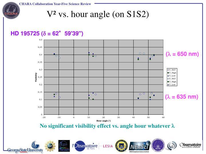 V² vs. hour angle (on S1S2)
