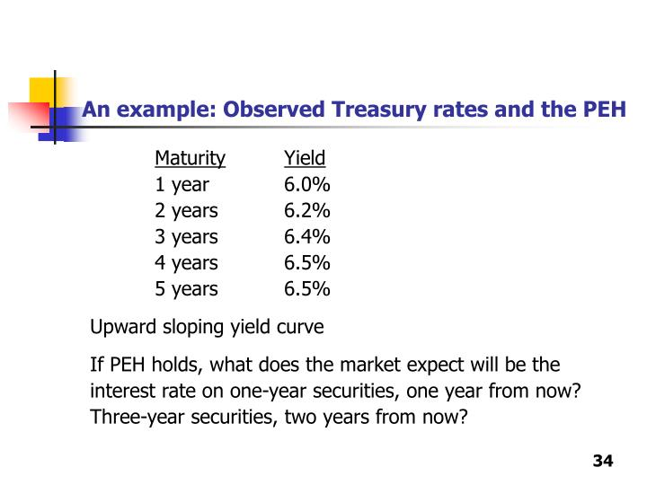 An example: Observed Treasury rates and the PEH