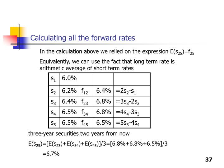 Calculating all the forward rates