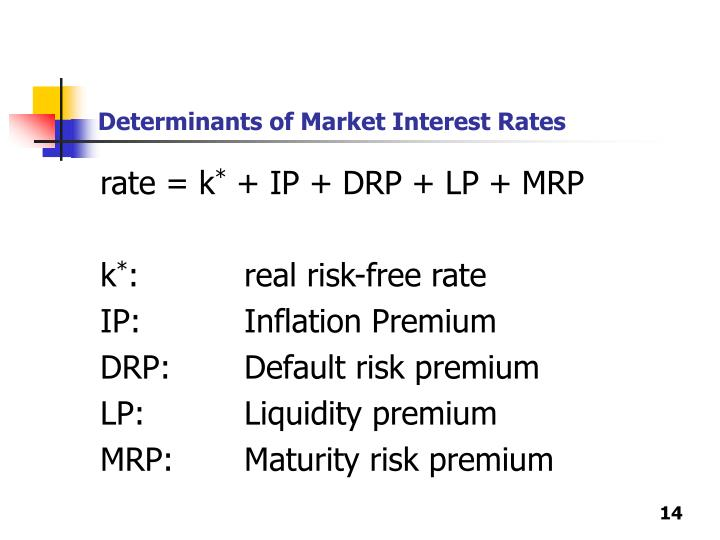 Determinants of Market Interest Rates