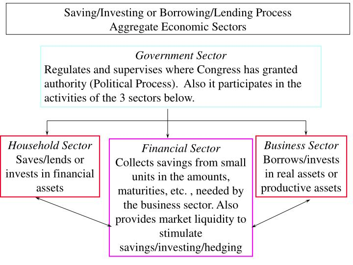 Saving/Investing or Borrowing/Lending Process
