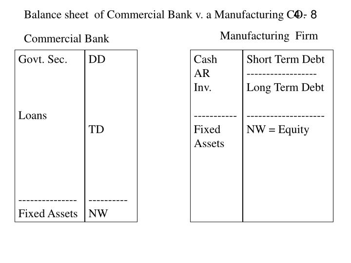 Balance sheet  of Commercial Bank v. a Manufacturing CO.