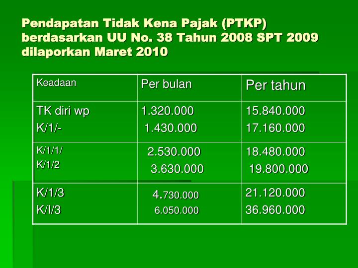 Pendapatan Tidak Kena Pajak (PTKP) berdasarkan UU No. 38 Tahun 2008 SPT 2009  dilaporkan Maret 2010