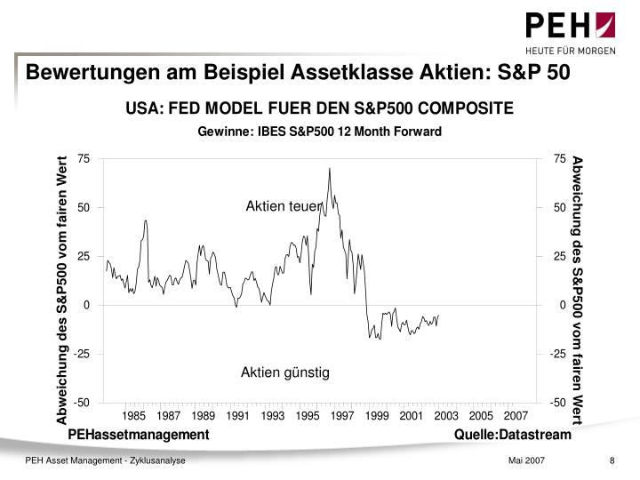 Bewertungen am Beispiel Assetklasse Aktien: S&P 50
