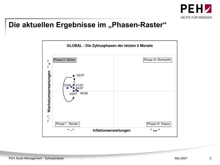 """Die aktuellen Ergebnisse im """"Phasen-Raster"""""""
