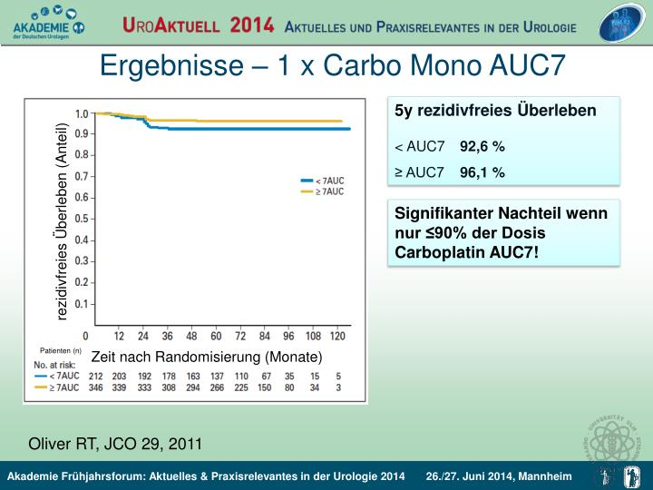 Ergebnisse – 1 x Carbo Mono AUC7