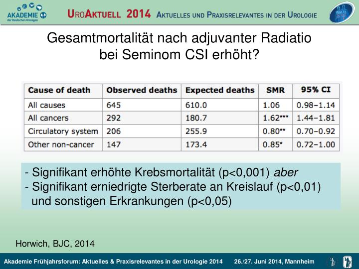 Gesamtmortalität nach adjuvanter Radiatio