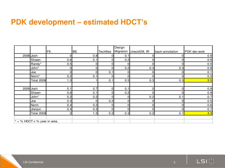Pdk development estimated hdct s