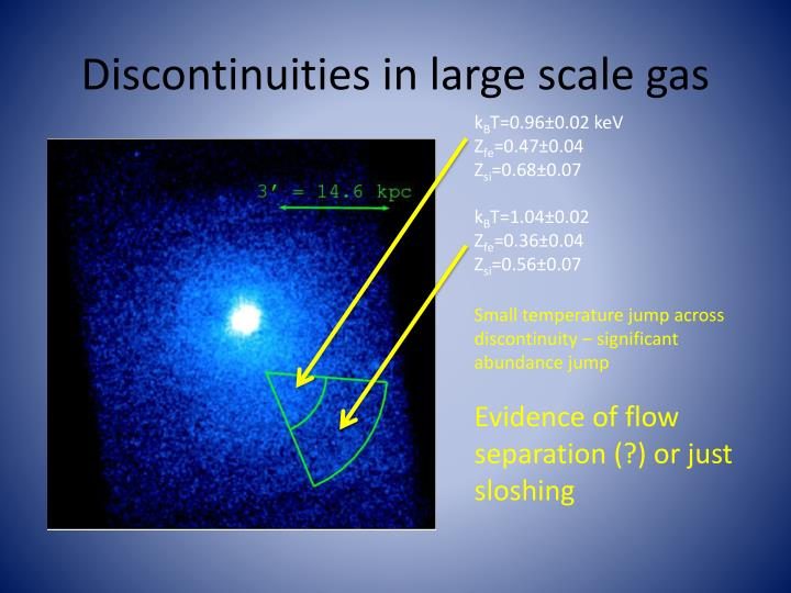 Discontinuities in large scale gas
