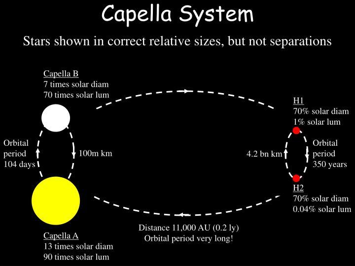 Capella System