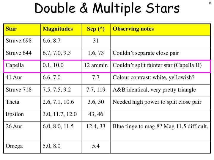 Double & Multiple Stars