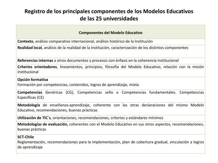 Registro de los principales componentes de los Modelos Educativos