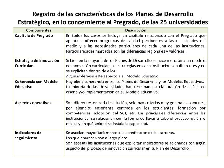 Registro de las características de los Planes de Desarrollo Estratégico, en lo concerniente al Pregrado, de las 25