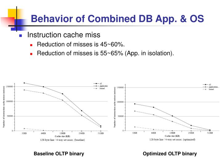 Behavior of Combined DB App. & OS
