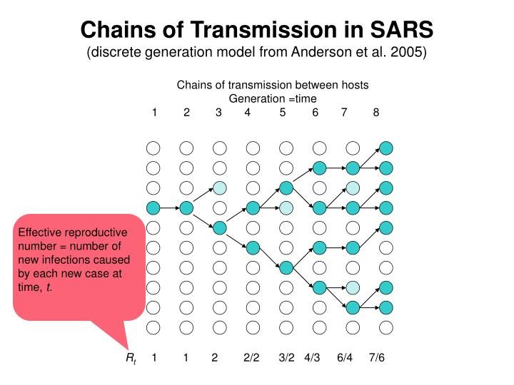 Chains of transmission between hosts