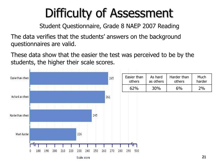 Difficulty of Assessment
