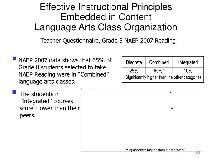 Effective Instructional Principles