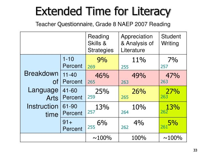 Extended Time for Literacy