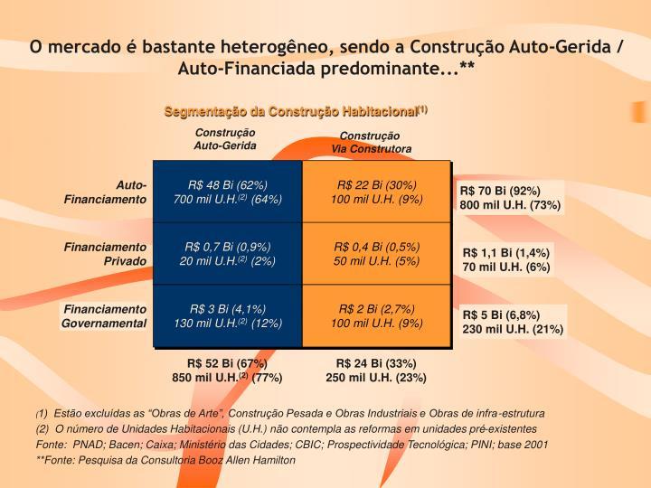 O mercado é bastante heterogêneo, sendo a Construção Auto-Gerida / Auto-Financiada predominante...**
