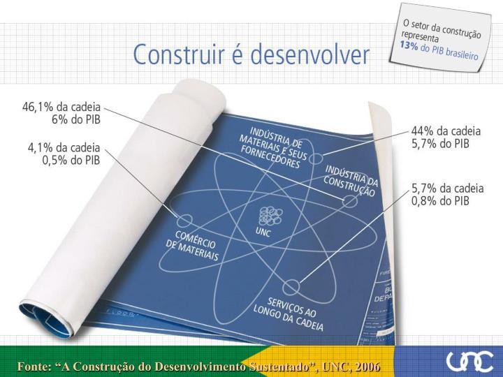 """Fonte: """"A Construção do Desenvolvimento Sustentado"""", UNC, 2006"""