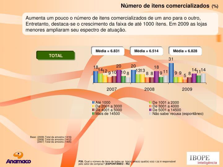 Número de itens comercializados