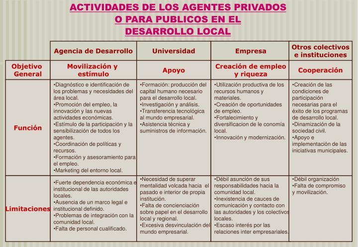 ACTIVIDADES DE LOS AGENTES PRIVADOS
