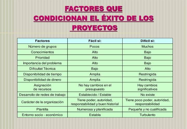 FACTORES QUE