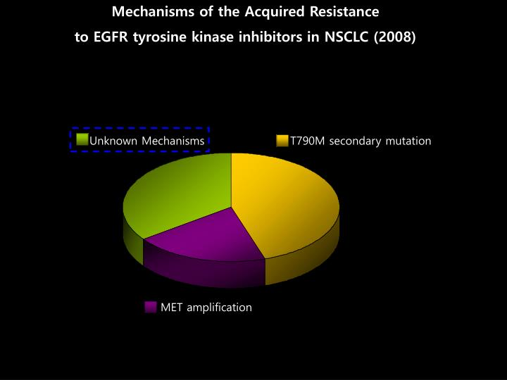 Mechanisms of the Acquired Resistance