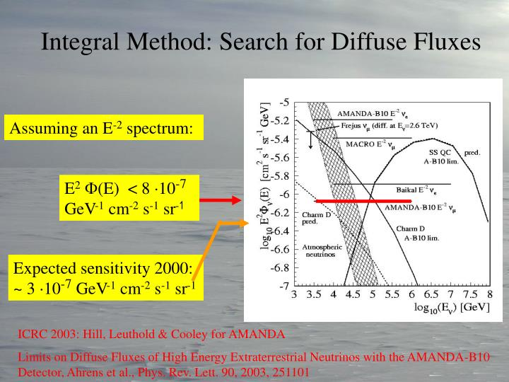 Integral Method: Search for Diffuse Fluxes