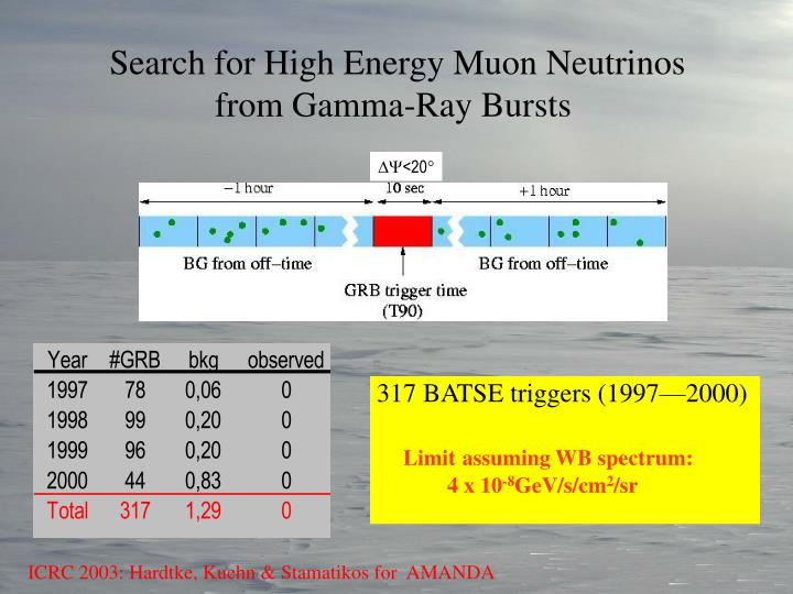 Search for High Energy Muon Neutrinos from Gamma-Ray Bursts