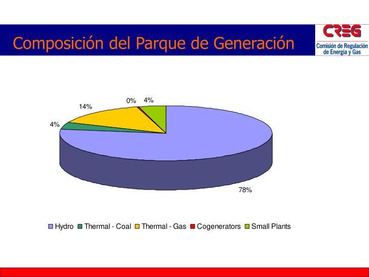 Composición del Parque de Generación