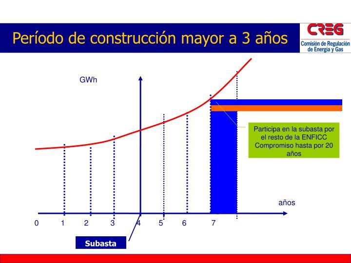 Período de construcción mayor a 3 años