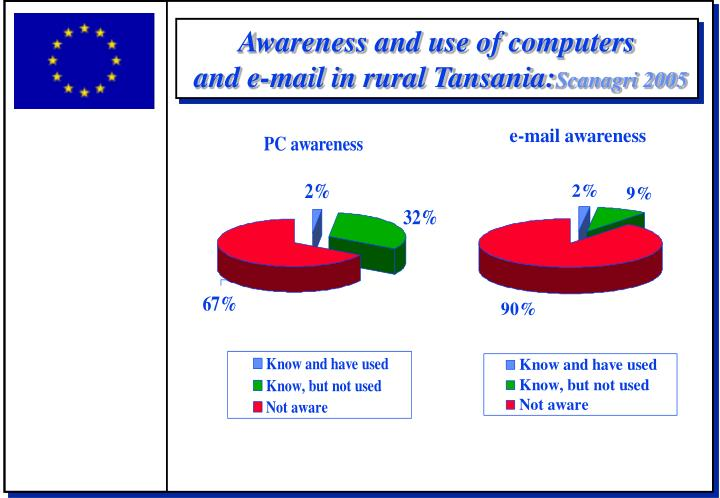 Awareness and use of computers