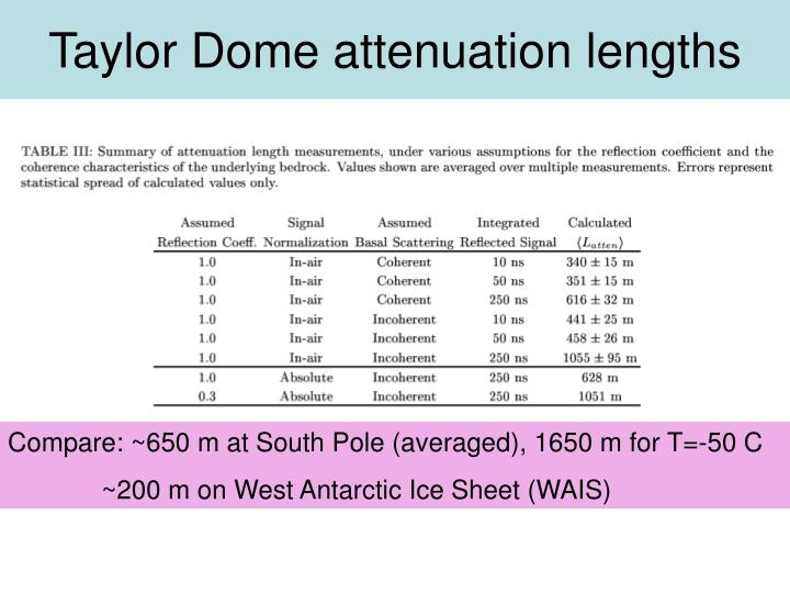 Taylor Dome attenuation lengths